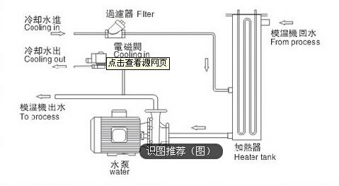 水式模温机的工作原理图